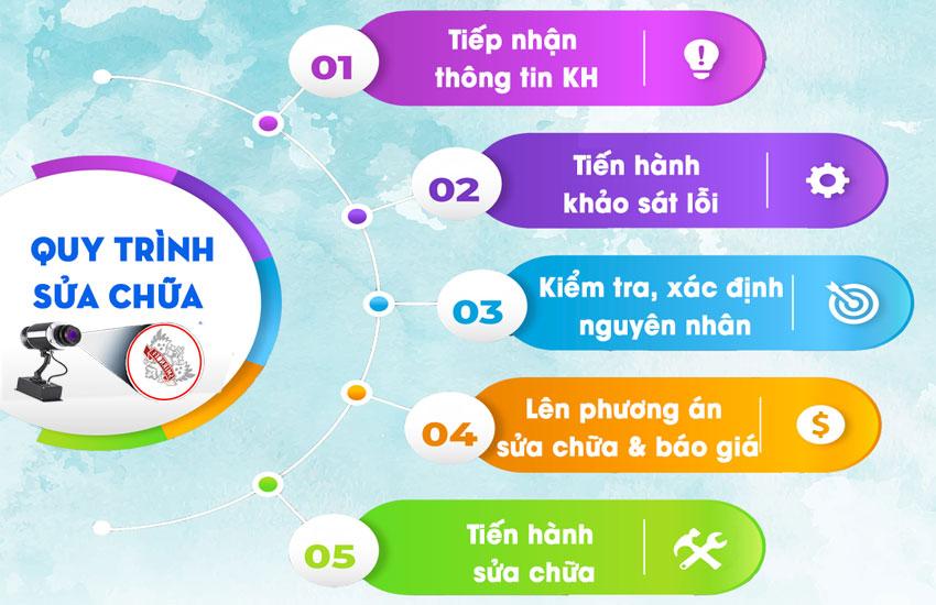 dich-vu-sua-chua-may-den-chieu-logo-tai-da-nang-3